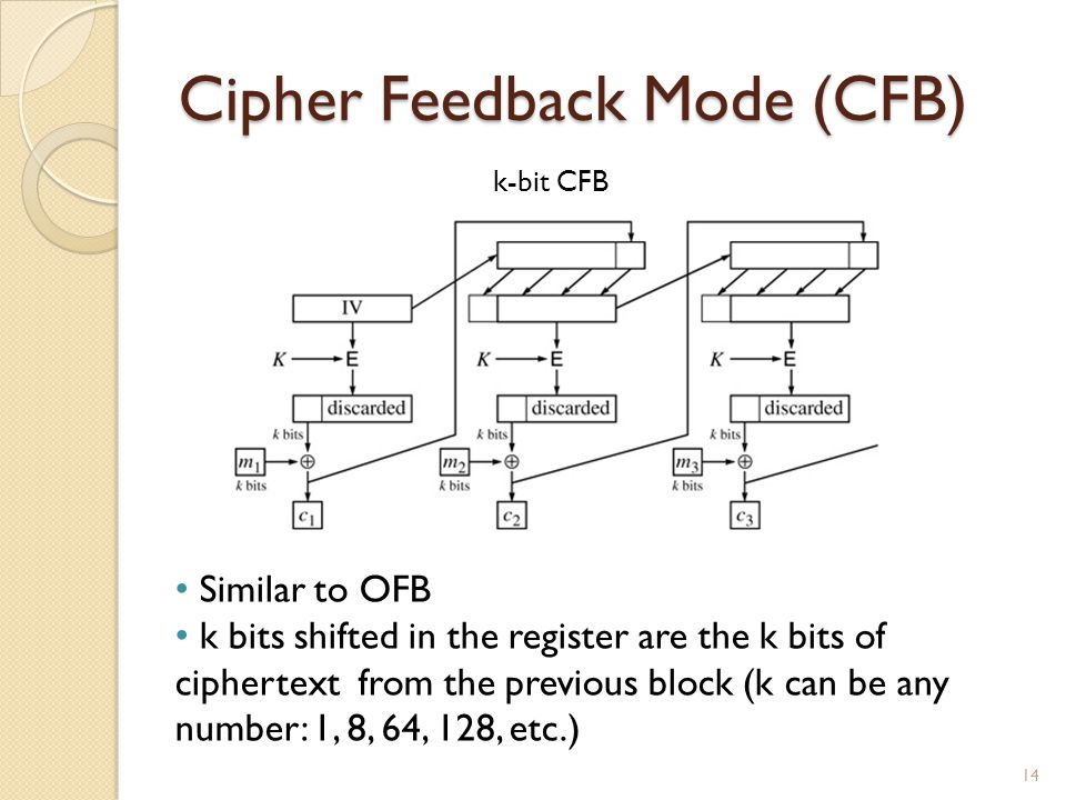 Cipher Feedback Mode (CFB)