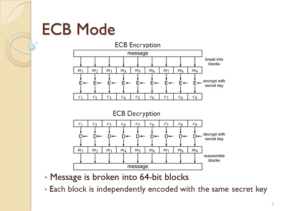 ECB Mode Message is broken into 64-bit blocks