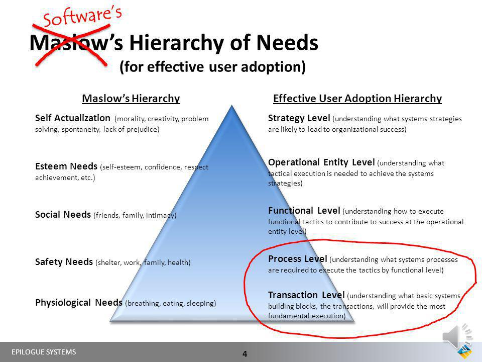 Maslow's Hierarchy of Needs (for effective user adoption)