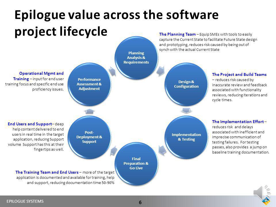 Epilogue value across the software project lifecycle