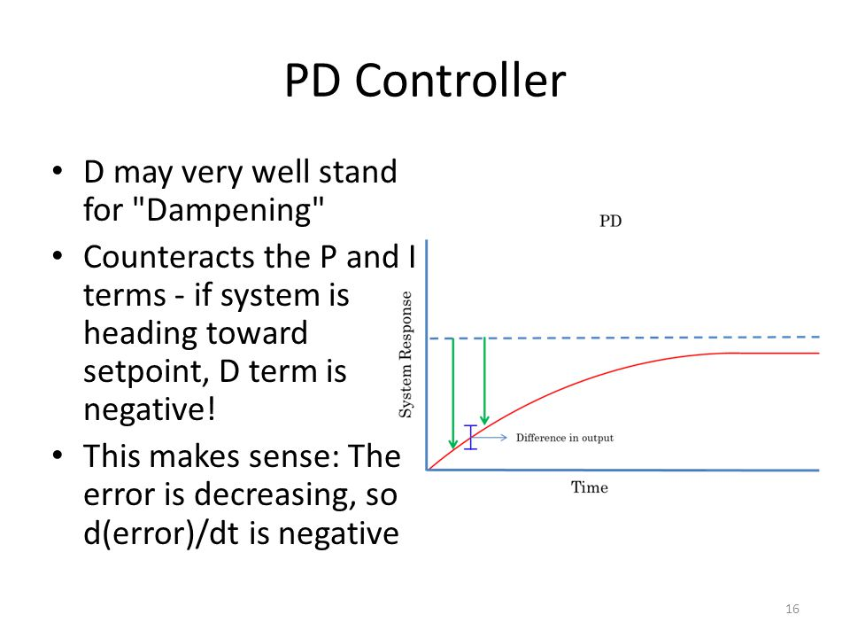 PD Controller D may very well stand for Dampening