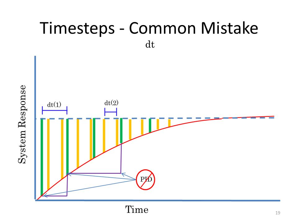 Timesteps - Common Mistake