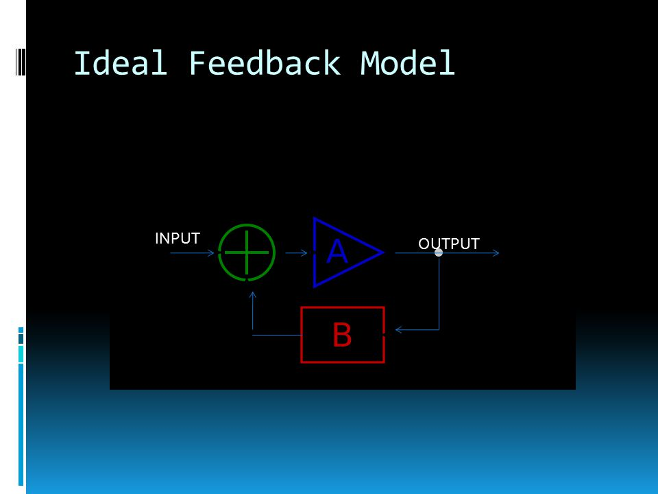 Ideal Feedback Model INPUT OUTPUT
