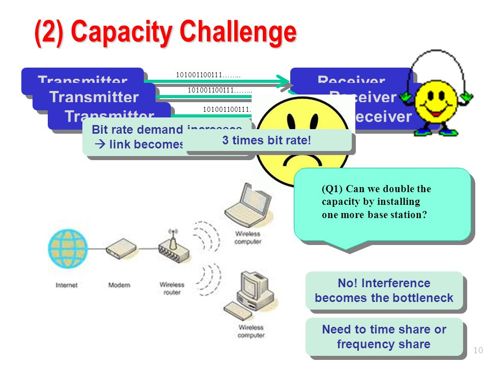 (2) Capacity Challenge Transmitter Receiver Transmitter Receiver