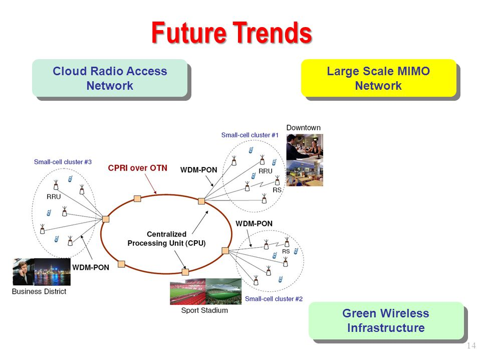 Future Trends Cloud Radio Access Network Large Scale MIMO Network