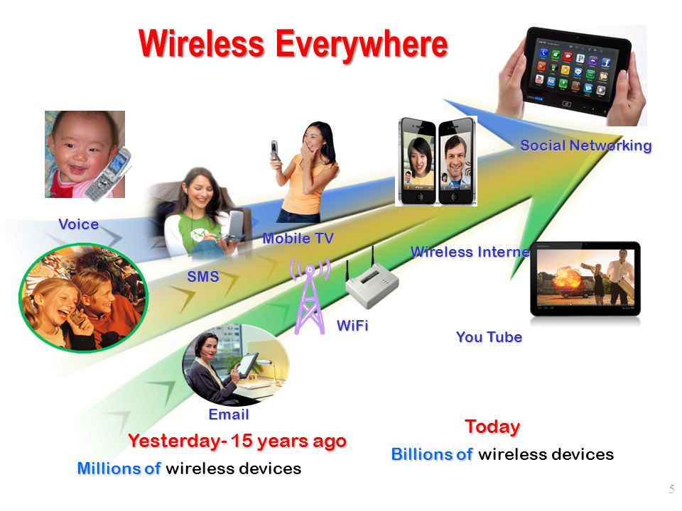 Wireless Everywhere Today Yesterday- 15 years ago