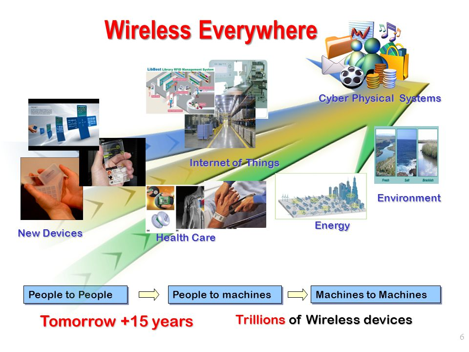 Wireless Everywhere Tomorrow +15 years Trillions of Wireless devices