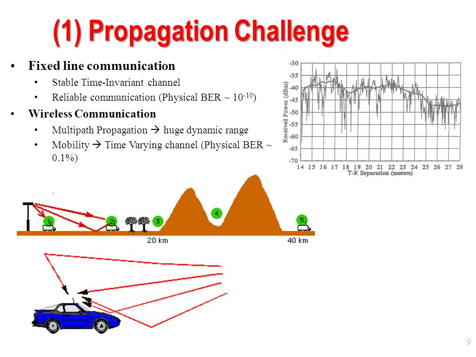 (1) Propagation Challenge