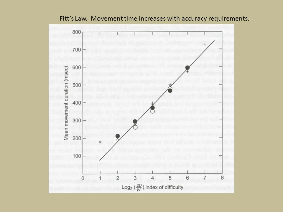 Fitt's Law. Movement time increases with accuracy requirements.