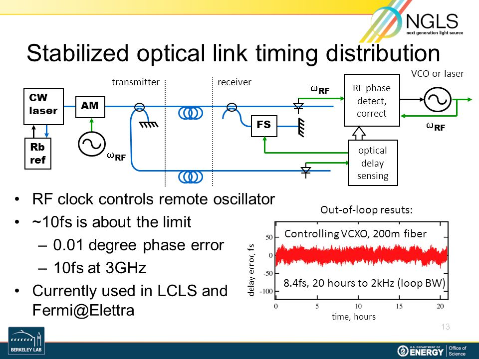 Stabilized optical link timing distribution