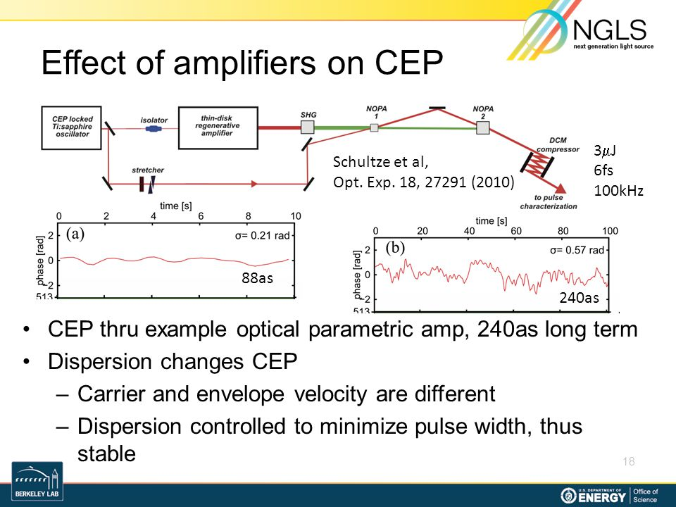 Effect of amplifiers on CEP