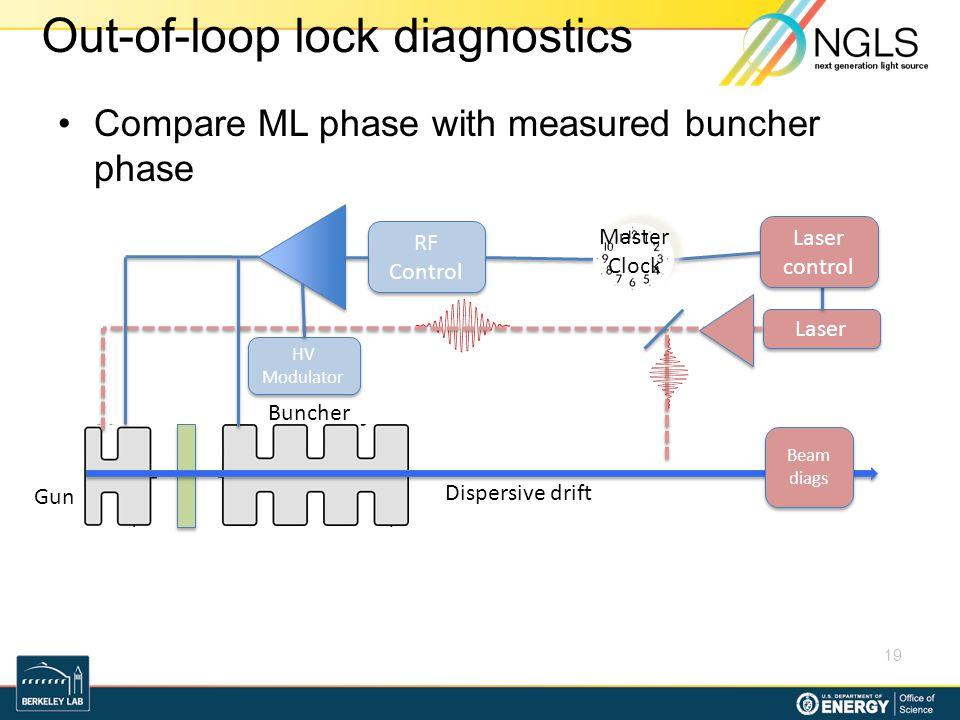 Out-of-loop lock diagnostics