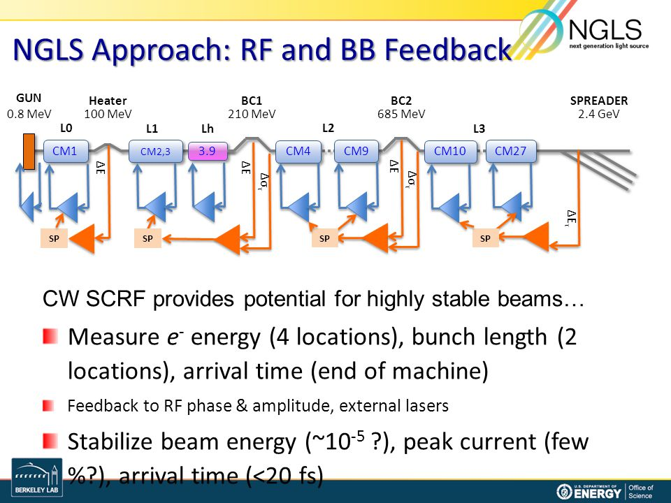 NGLS Approach: RF and BB Feedback