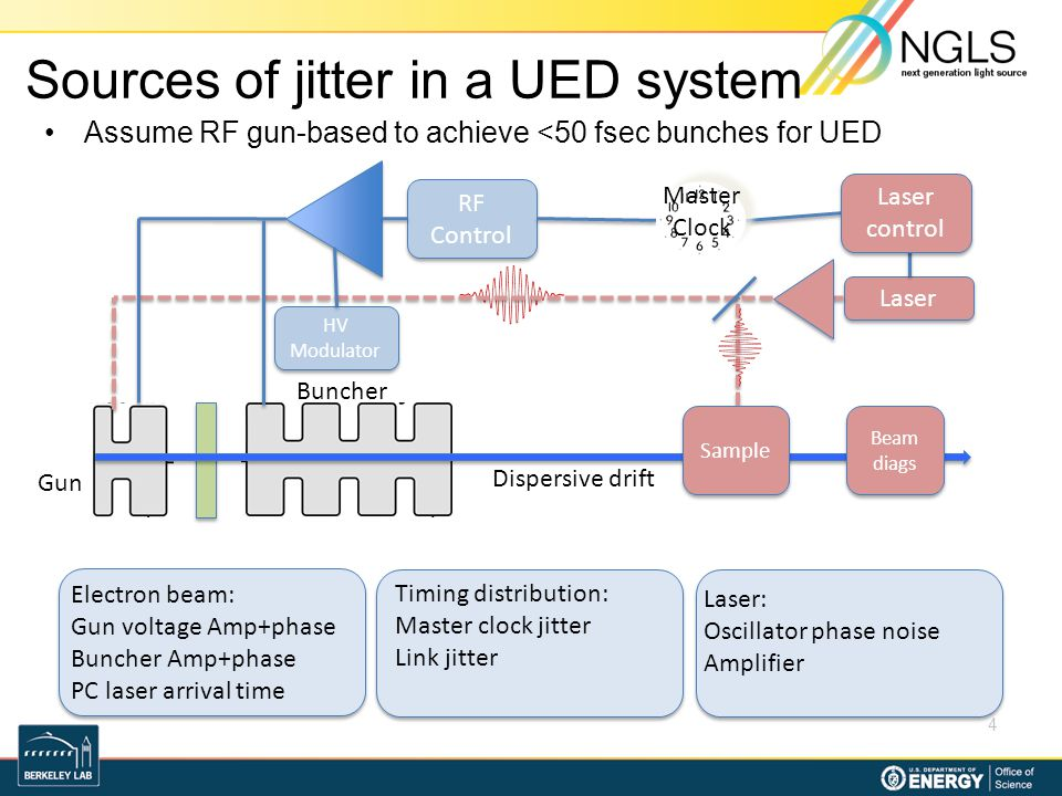 Sources of jitter in a UED system