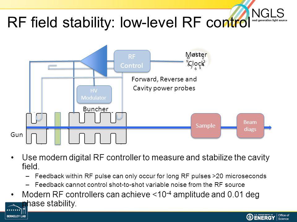RF field stability: low-level RF control