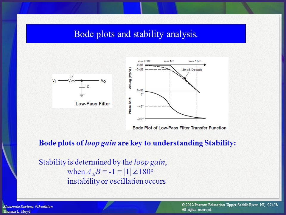 Bode plots and stability analysis.