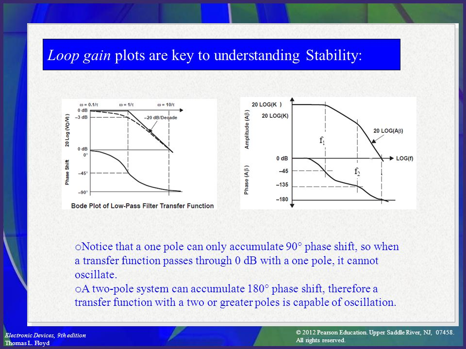 Loop gain plots are key to understanding Stability: