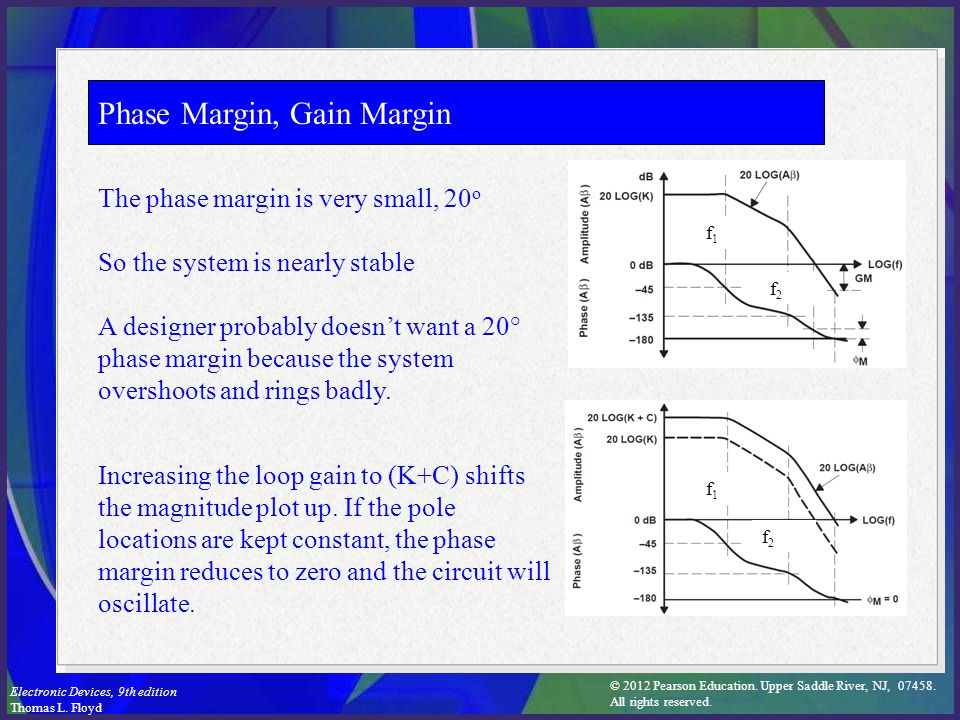 Phase Margin, Gain Margin