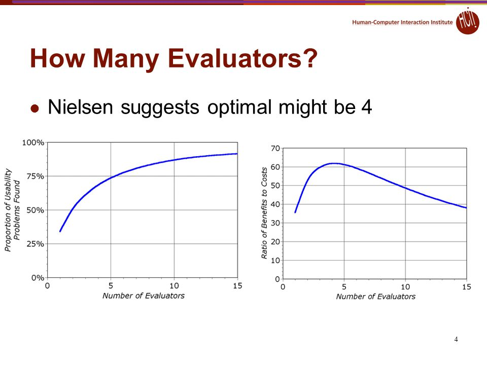 How Many Evaluators Nielsen suggests optimal might be 4