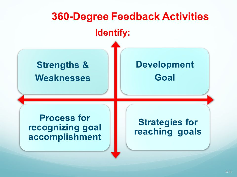 360-Degree Feedback Activities