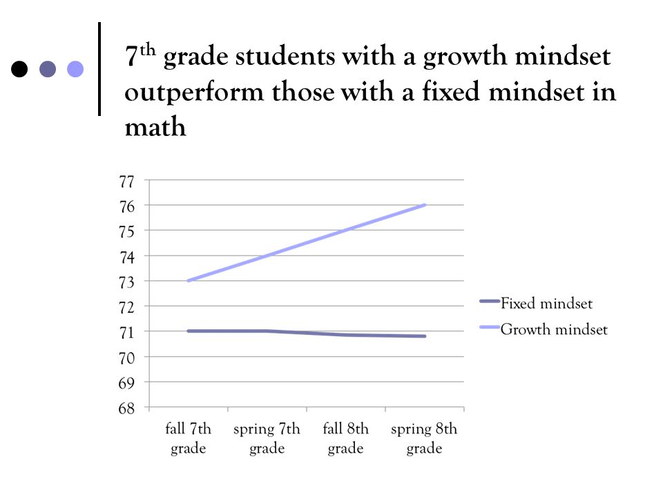 7th grade students with a growth mindset outperform those with a fixed mindset in math