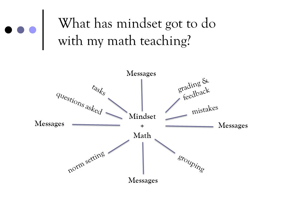 What has mindset got to do with my math teaching