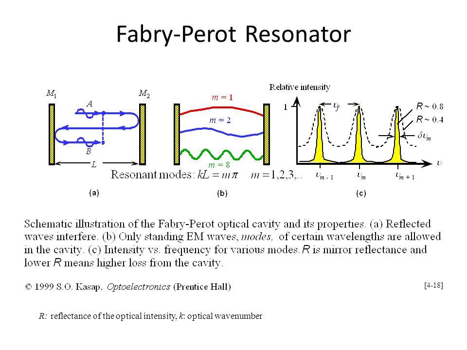 Fabry-Perot Resonator