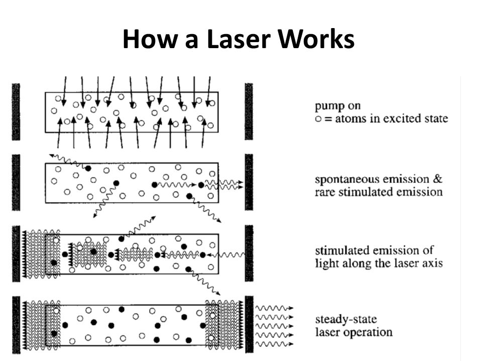 How a Laser Works