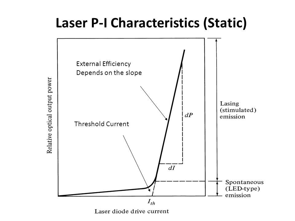 Laser P-I Characteristics (Static)