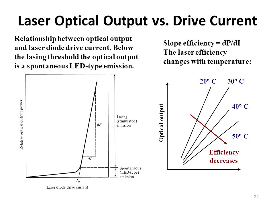 Laser Optical Output vs. Drive Current