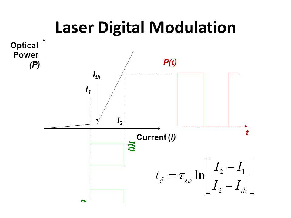 Laser Digital Modulation