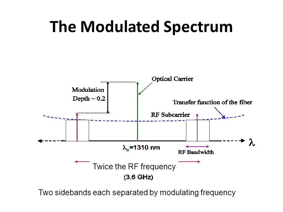 The Modulated Spectrum