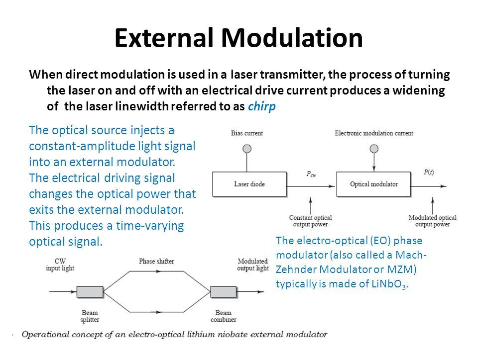 External Modulation