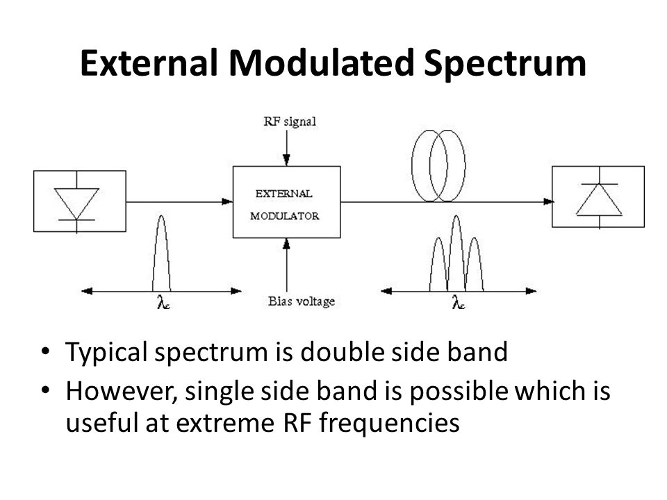 External Modulated Spectrum