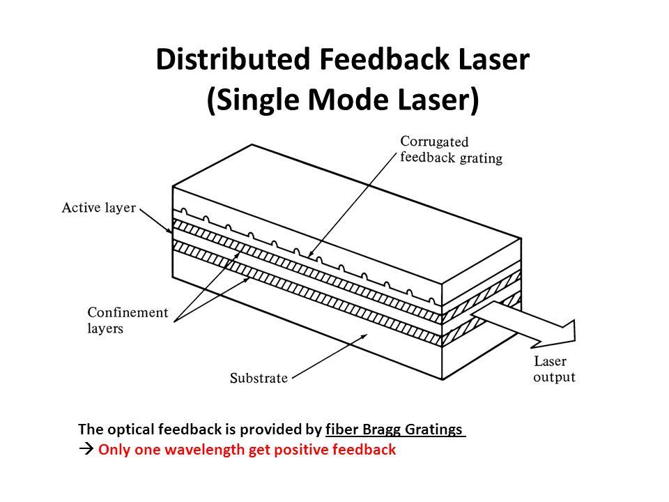 Distributed Feedback Laser (Single Mode Laser)