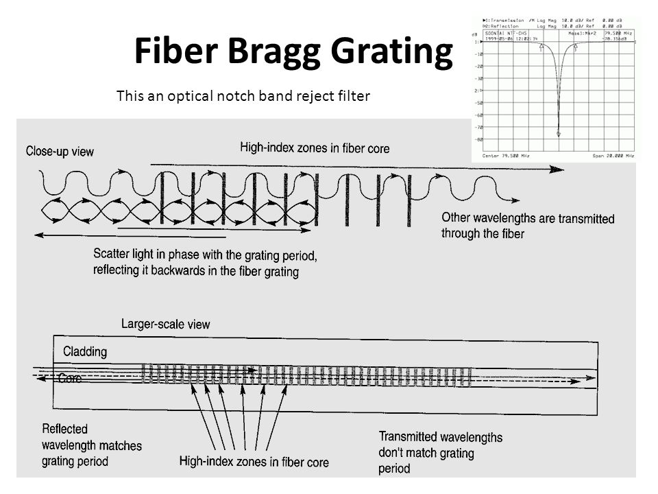 Fiber Bragg Grating This an optical notch band reject filter