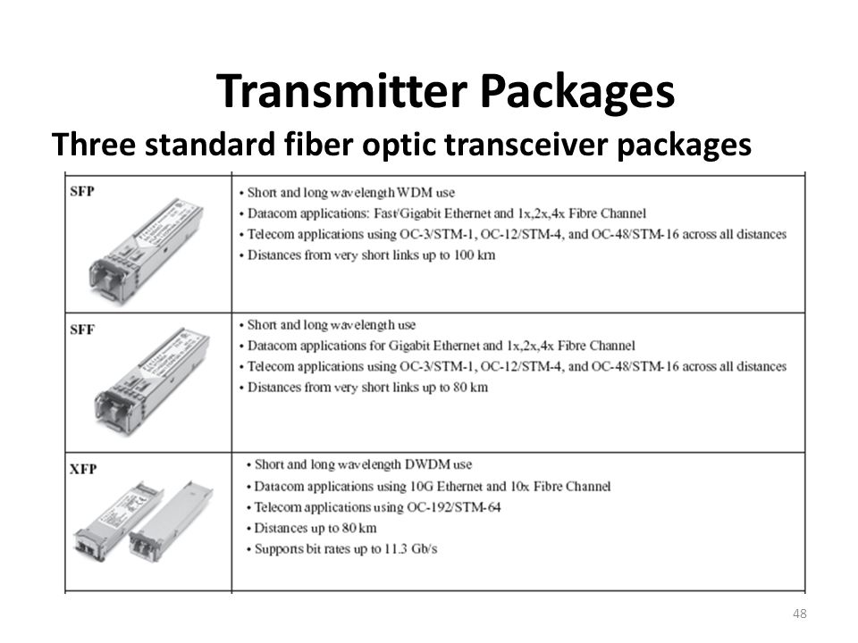 Transmitter Packages Three standard fiber optic transceiver packages