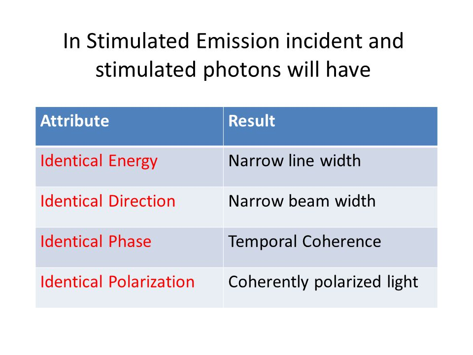 In Stimulated Emission incident and stimulated photons will have