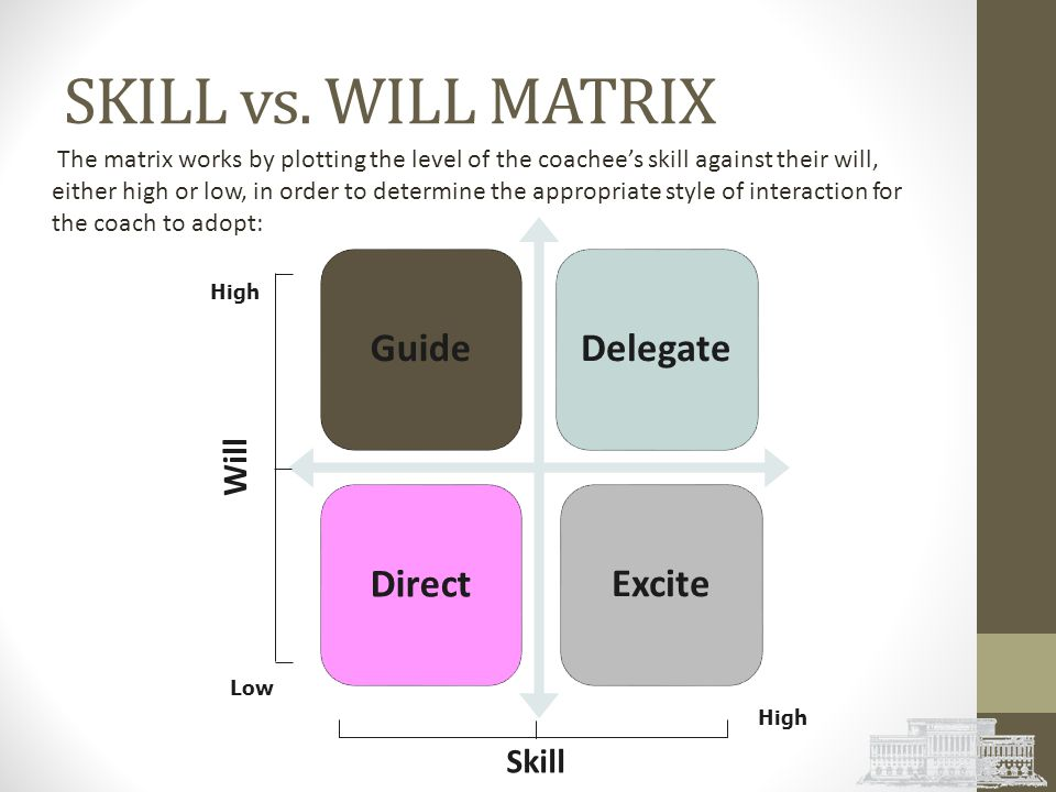 SKILL vs. WILL MATRIX Guide Delegate Direct Excite Will Skill