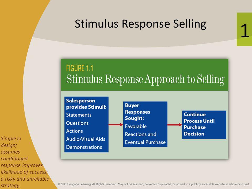 Stimulus Response Selling