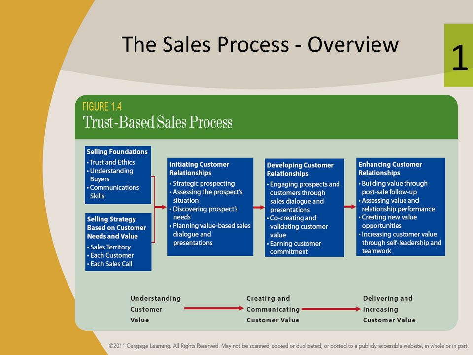 The Sales Process - Overview