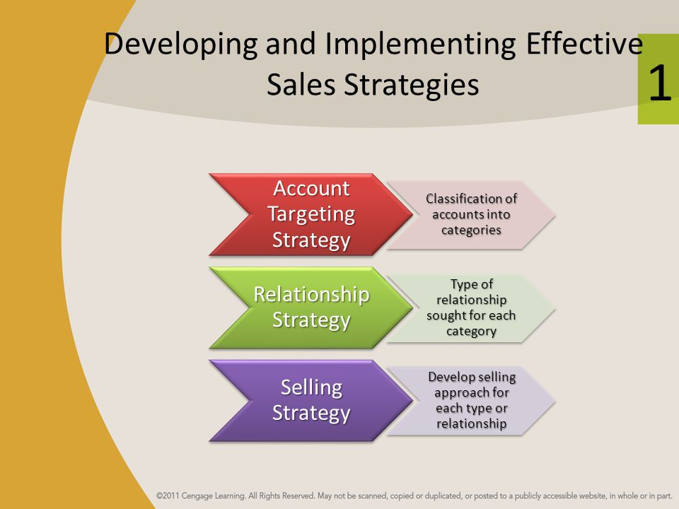 Developing and Implementing Effective Sales Strategies