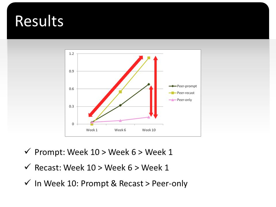 Results Prompt: Week 10 > Week 6 > Week 1