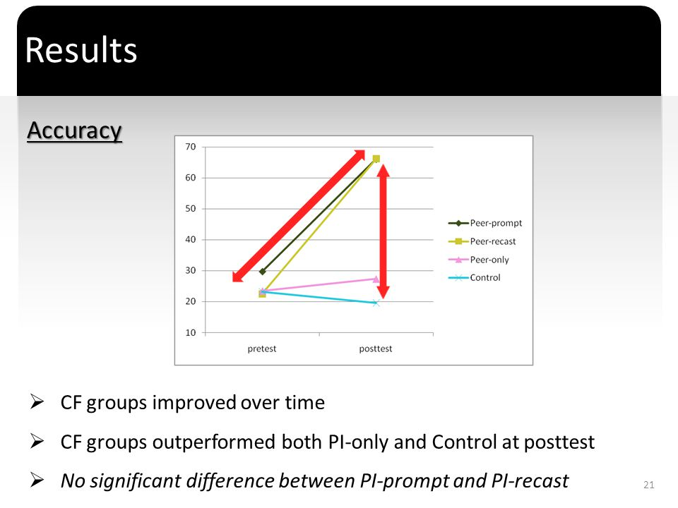 Results Accuracy CF groups improved over time