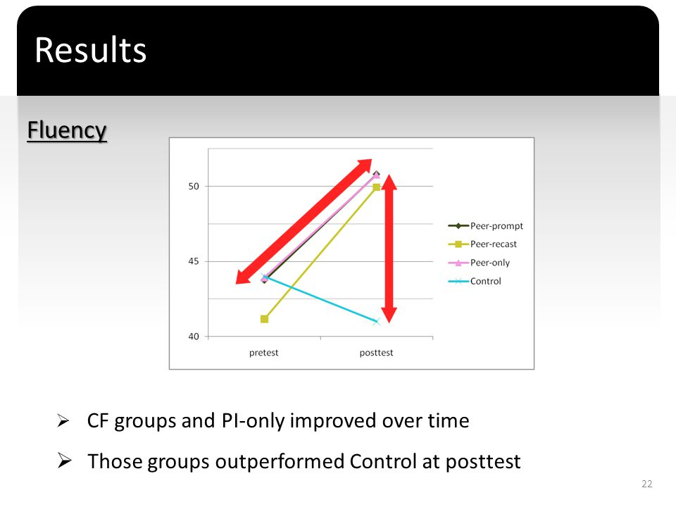 Results Fluency Those groups outperformed Control at posttest