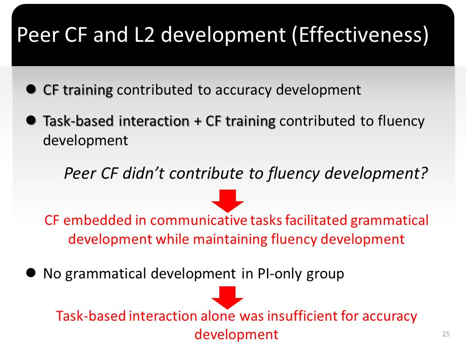 Peer CF and L2 development (Effectiveness)