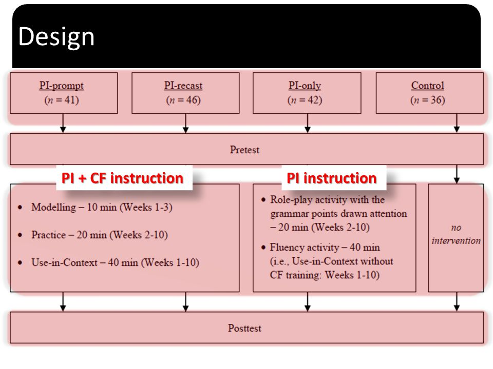 Design PI + CF instruction PI instruction