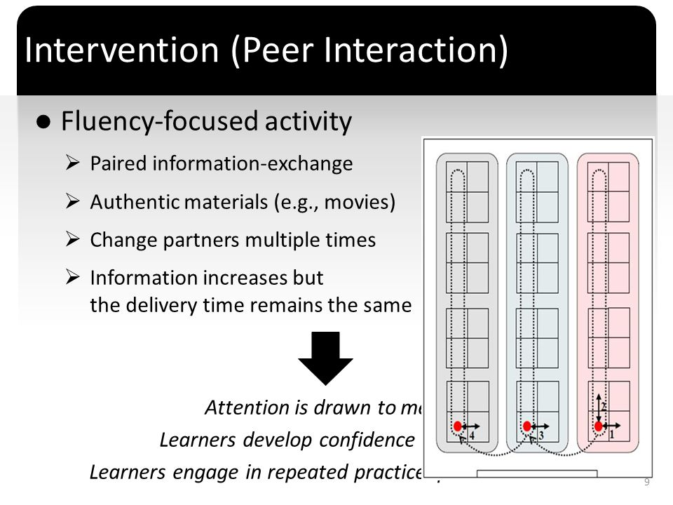 Intervention (Peer Interaction)