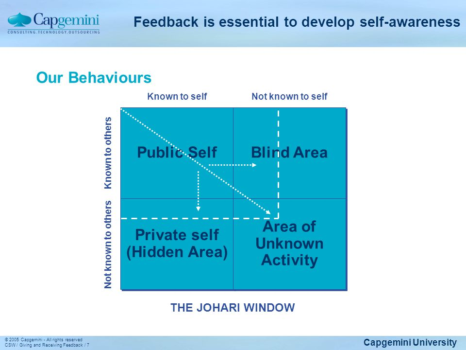 Feedback is essential to develop self-awareness