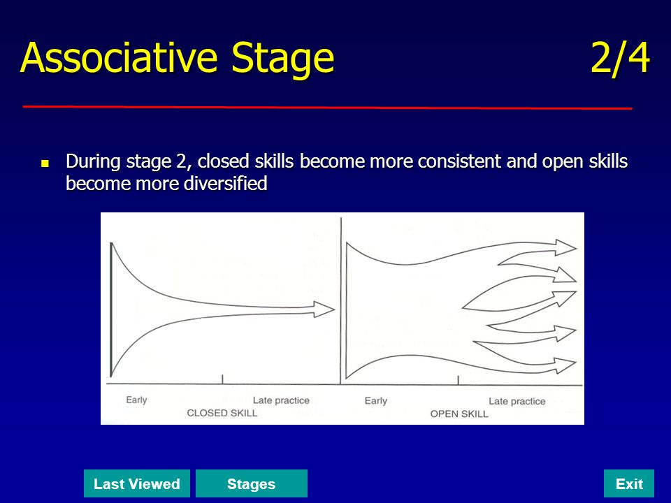 Associative Stage 2/4 During stage 2, closed skills become more consistent and open skills become more diversified.